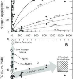 a nitrogen concentration versus nitrogen aggregation state in eurelia diamonds aggregation state of nitrogen [ 734 x 1391 Pixel ]