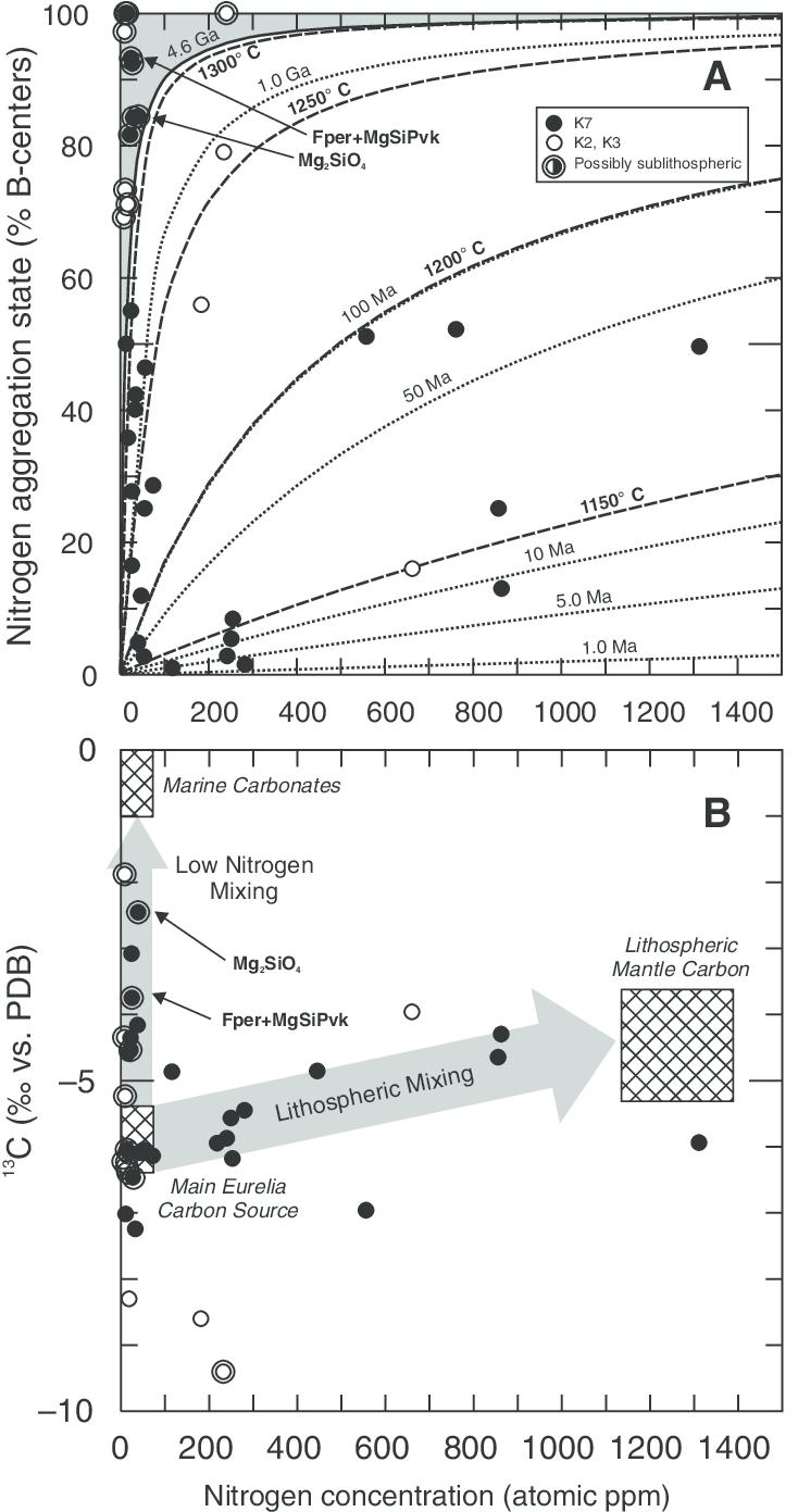 hight resolution of a nitrogen concentration versus nitrogen aggregation state in eurelia diamonds aggregation state of nitrogen