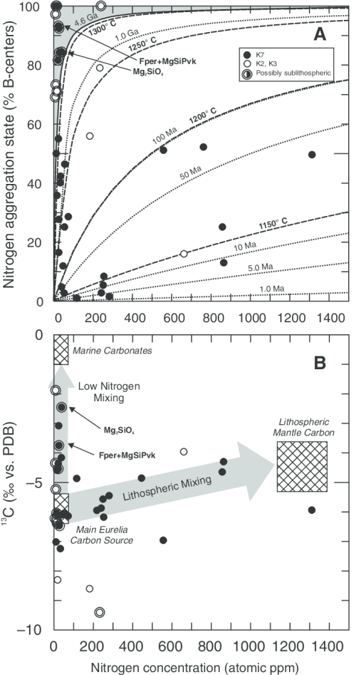 small resolution of a nitrogen concentration versus nitrogen aggregation state in eurelia diamonds aggregation state of nitrogen