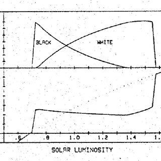 Thermostatic behavior of the Daisyworld model. [9