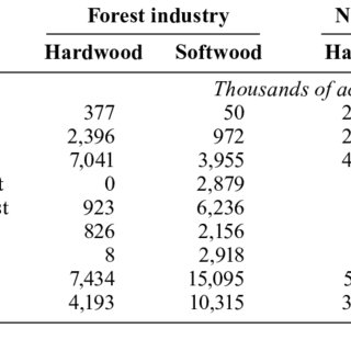 Per-acre site preparation and afforestation costs for the