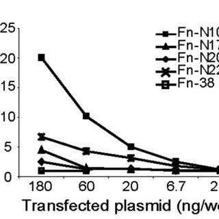 Figure S3. Dose dependent inhibition of viral gene