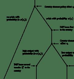 a model of imf lending [ 850 x 1094 Pixel ]