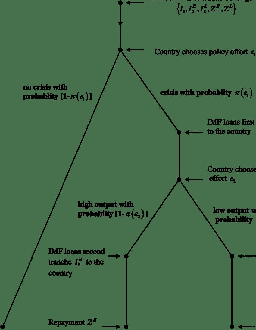 medium resolution of a model of imf lending