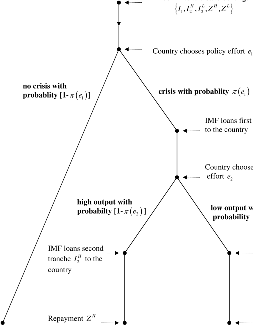 hight resolution of a model of imf lending