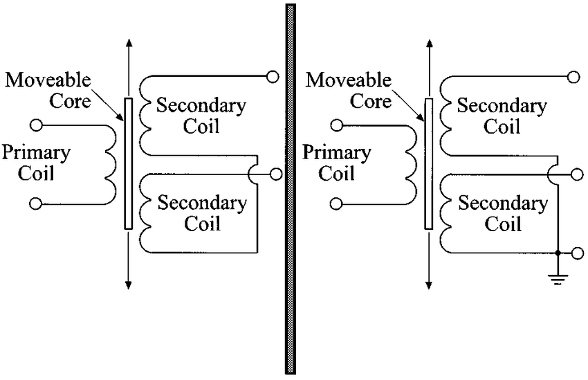 LVDT schematic drawing. (a) Four-wire LVDT. (b) Five-wire