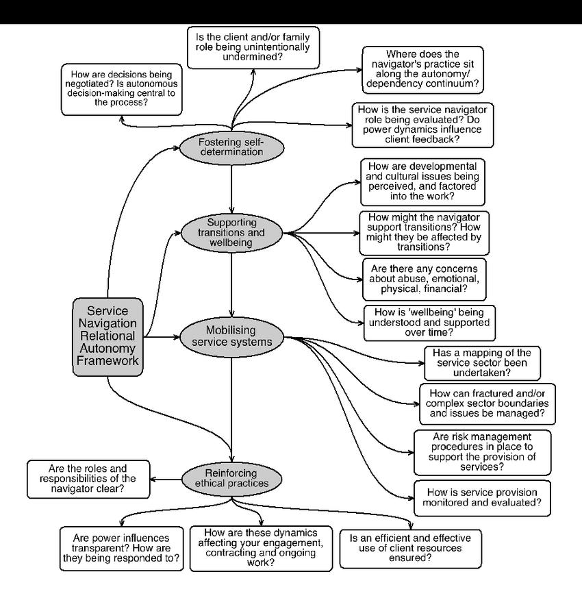 The Service Navigation Relational Autonomy Framework (SNAF