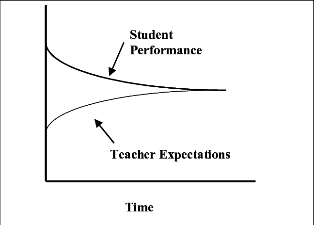Possible behavior-over-time-graph when teacher responds to