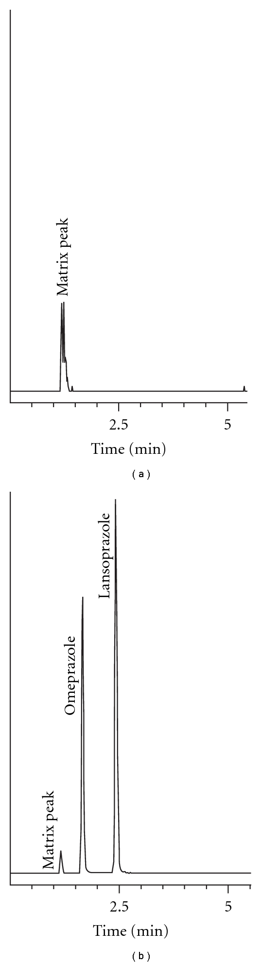 hight resolution of sample chromatograms showing a solvent blank and b suspension sample 0