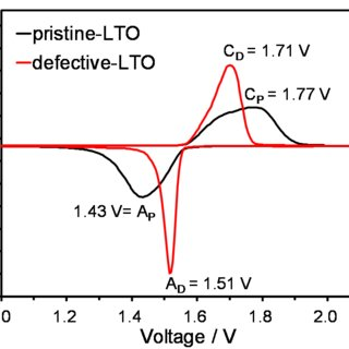 A. The Capacity-voltage profile at different rates for