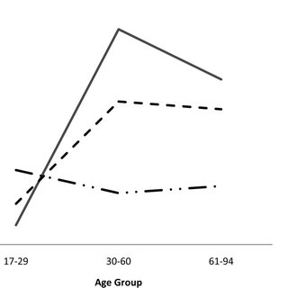 (PDF) Age and Gender Effects on the Assessment of