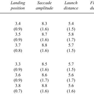 (PDF) Orthographic regularity gradually modulates saccade