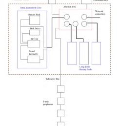 j box diagram wiring diagram papersummary diagram of the cables pressure housings and junction box [ 850 x 1000 Pixel ]