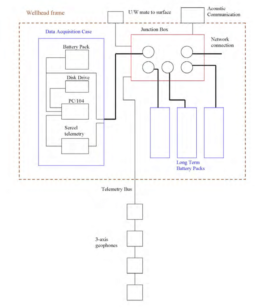 hight resolution of j box diagram wiring diagram papersummary diagram of the cables pressure housings and junction box