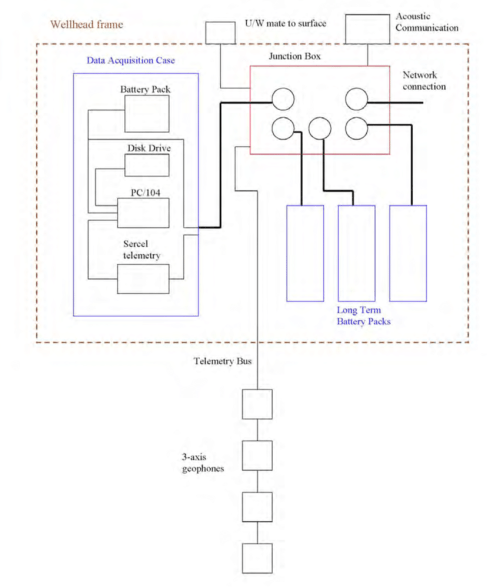 small resolution of j box diagram wiring diagram papersummary diagram of the cables pressure housings and junction box