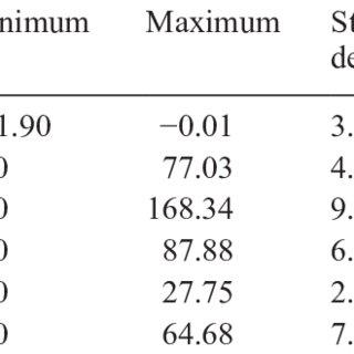 (PDF) Permeability across a metropolitan area