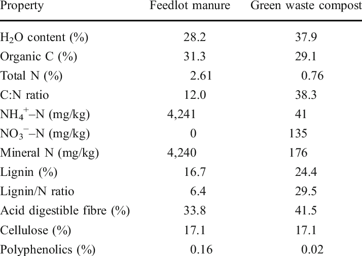 Composition of feedlot manure (FLM) and green waste