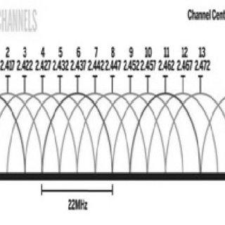 (PDF) Channel Management Algorithm for Modeling Network