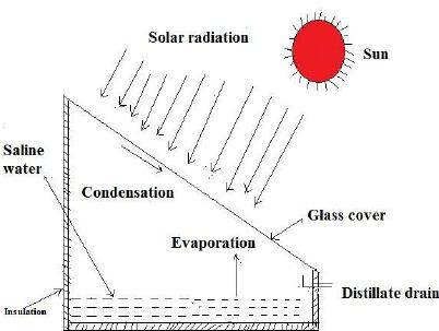 Schematic diagram of single slope solar still System