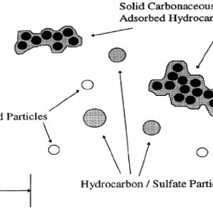 Typical soot composition for a heavy-duty diesel engine