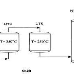 (PDF) Study of water-gas shift reaction