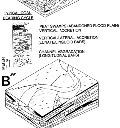 block diagrams and profiles of depositional environments of [ 850 x 1772 Pixel ]