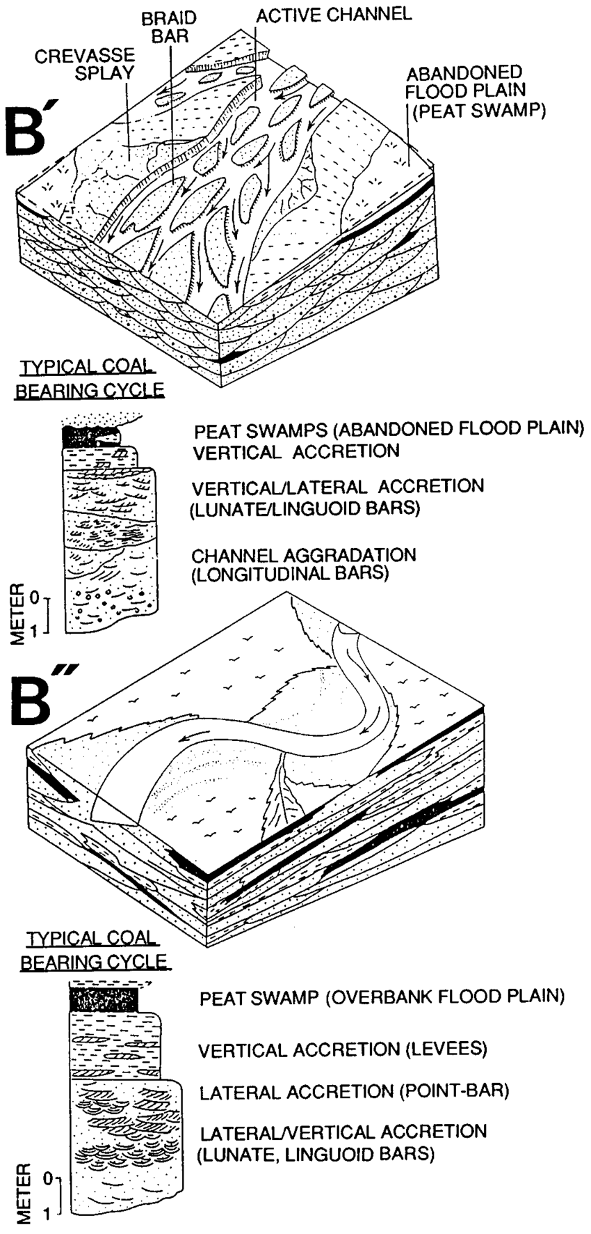 medium resolution of block diagrams and profiles of depositional environments of