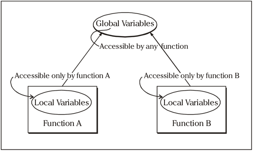 1: Global and local variables in procedural programming