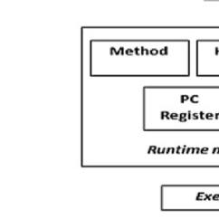 Jvm Architecture In Java With Diagram Fan Coil Unit Wiring 1 Virtual Machine Internal Download Scientific