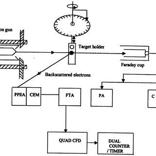 (PDF) Energy and angular distributions of backscattered