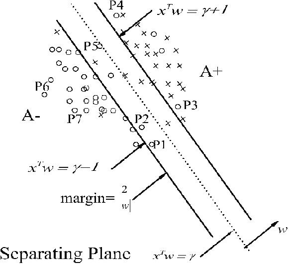 SVM classification method [M. Saimurugan et al., 13