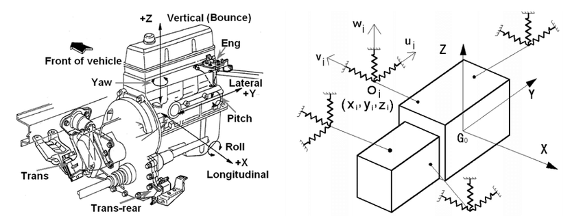 Engine model Fig.2 Typical engine mounting system