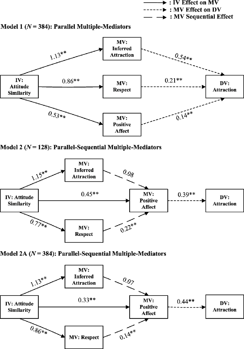 hight resolution of the unstandardized path coefficients from tests of model 1 top diagram and model 2
