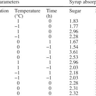 (PDF) Process optimisation of Gulab jamun, an Indian