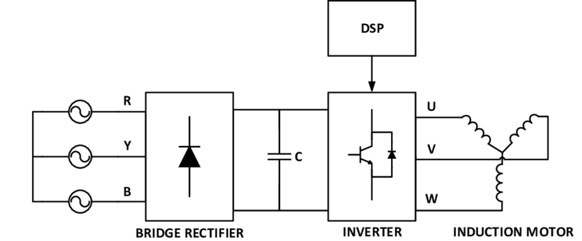 1: Block diagram of the Variable Frequency Drive