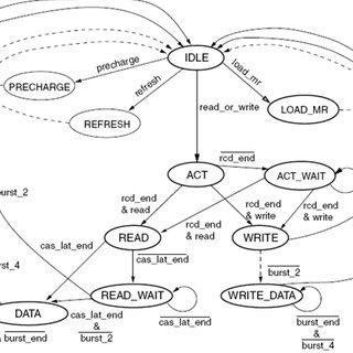 (PDF) A Low Power DDR SDRAM Controller Design