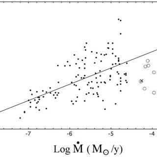 —Equilibrium condensation temperatures for graphite
