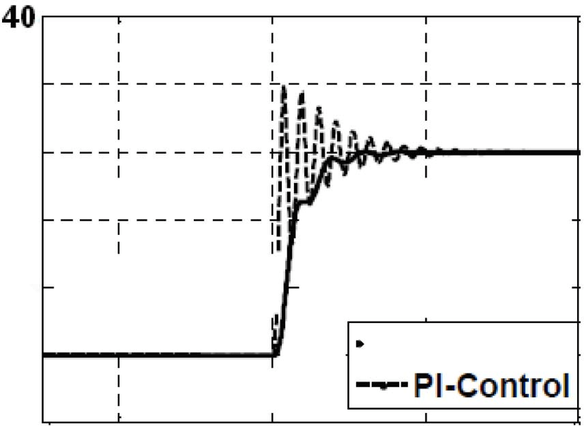 Fig.ll. Comparison between PI controller and ANN