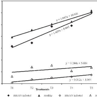 (PDF) Management of bract mosaic disease through higher