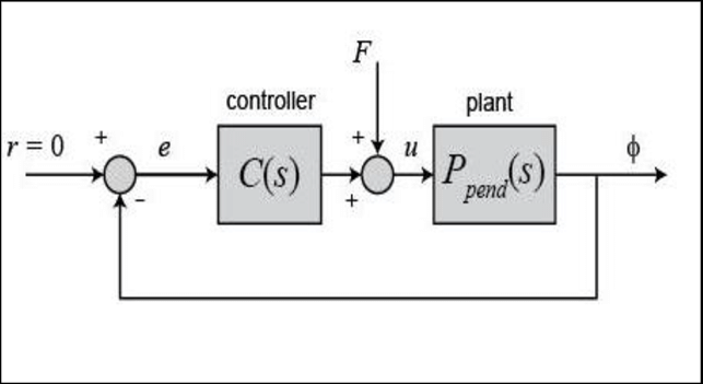 Block Diagram Of PID Controller Three parameters of PID