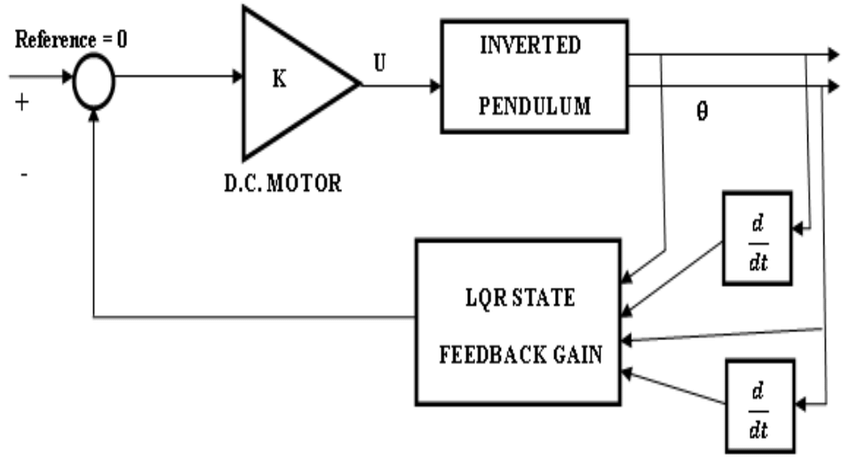 Block Diagram of LQR Controller LQR is just an automatic