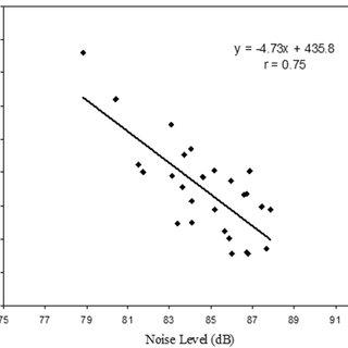 (PDF) Noise level measurement test to predict the abrasion