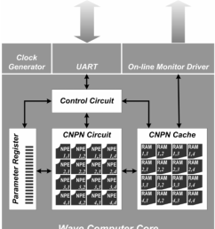 block diagram of the wave computer core with its peripheral circuits  [ 850 x 970 Pixel ]