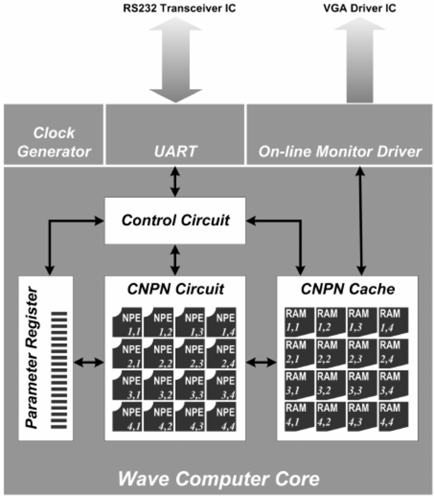 hight resolution of block diagram of the wave computer core with its peripheral circuits