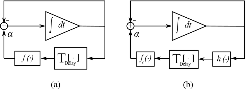 (a) Block diagram of the system (1). (b) The sequence of