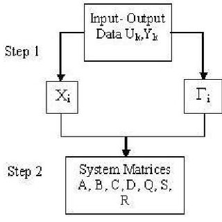 (PDF) Identification and Control of Multivariable Systems