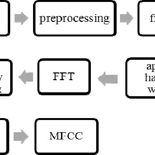 (PDF) Speech recognition using MFCC and DTW