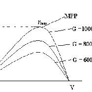 (PDF) Development of maximum power point tracker for PV