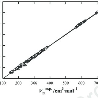 (PDF) Thermophysical Properties of Ionic Liquids