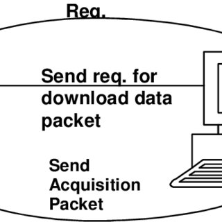 (PDF) DATA Acquisition and Control system software for 91